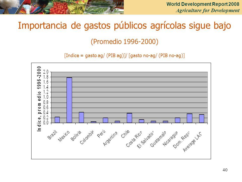 Importancia de gastos públicos agrícolas sigue bajo (Promedio 1996-2000) [Indice = gasto ag/ (PIB ag)]/ [gasto no-ag/ (PIB no-ag)]